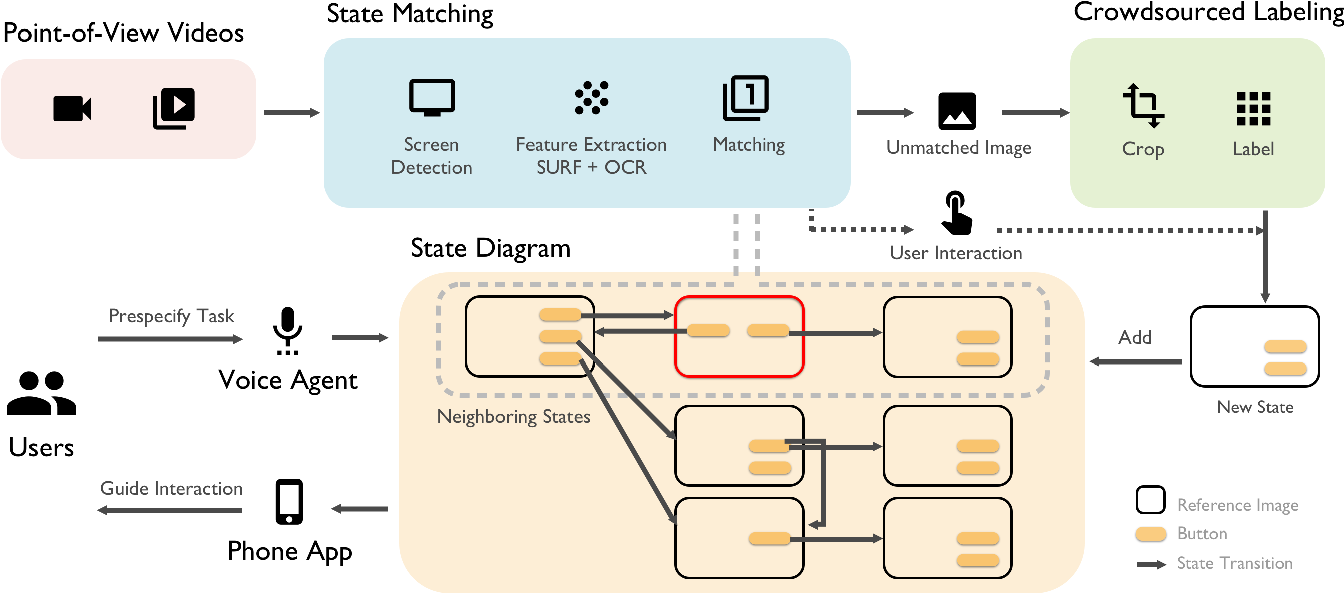 Figure 3 for StateLens: A Reverse Engineering Solution for Making Existing Dynamic Touchscreens Accessible
