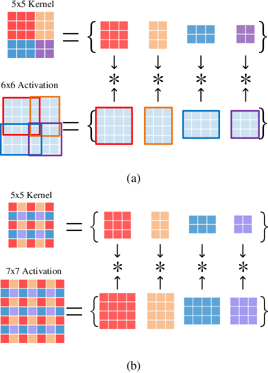 Figure 3 for DWM: A Decomposable Winograd Method for Convolution Acceleration