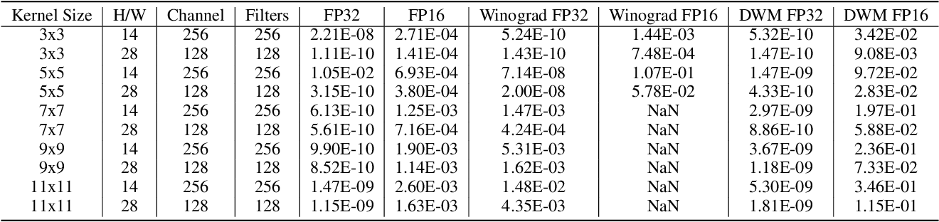 Figure 2 for DWM: A Decomposable Winograd Method for Convolution Acceleration