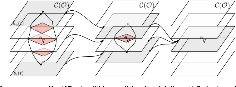 Figure 4 for Certified Grasping