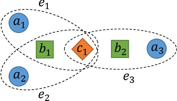 Figure 1 for Hyper-Path-Based Representation Learning for Hyper-Networks