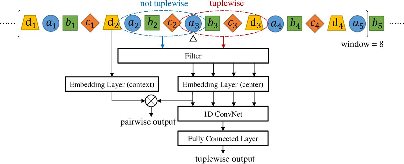 Figure 3 for Hyper-Path-Based Representation Learning for Hyper-Networks