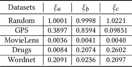 Figure 4 for Hyper-Path-Based Representation Learning for Hyper-Networks