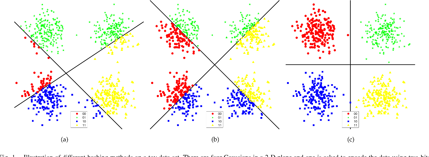 Figure 1 for Density Sensitive Hashing