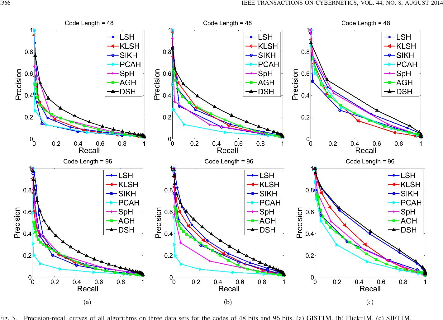 Figure 2 for Density Sensitive Hashing