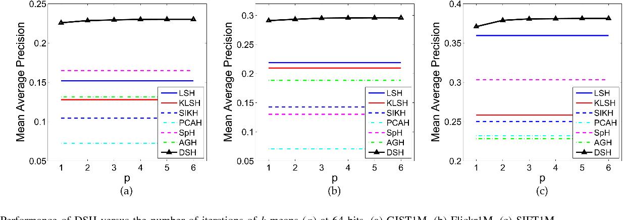 Figure 4 for Density Sensitive Hashing