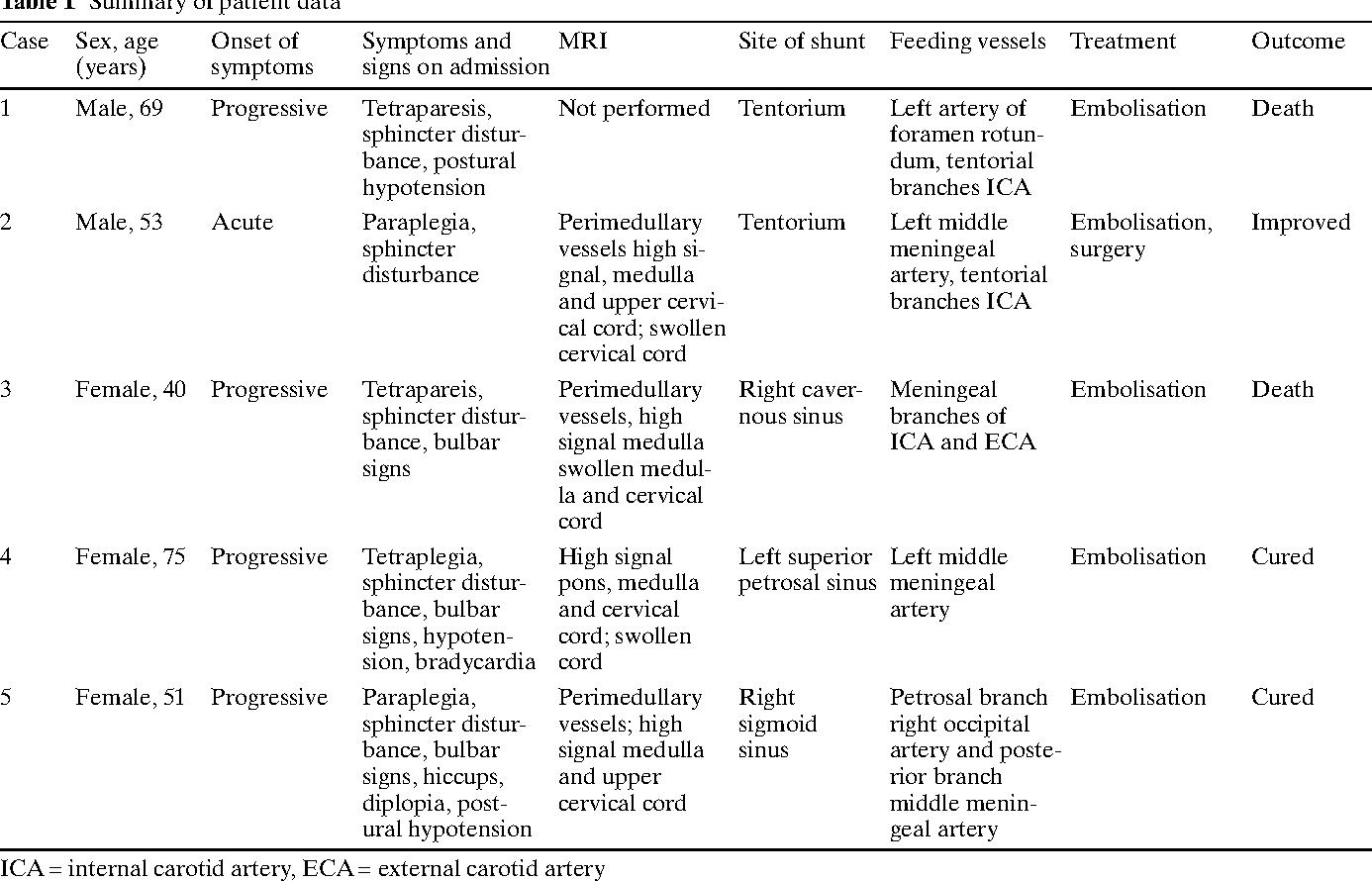 Intracranial dural arteriovenous fistulae with perimedullary venous ...