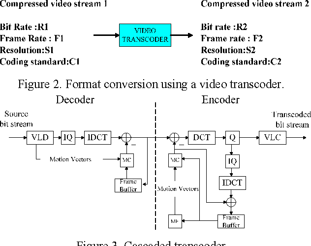 Figure 2 from IPTV Transcoding to Avoid Network Congestion