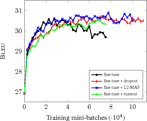 Figure 1 for Regularization techniques for fine-tuning in neural machine translation