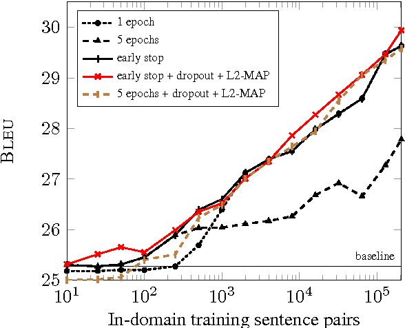 Figure 4 for Regularization techniques for fine-tuning in neural machine translation