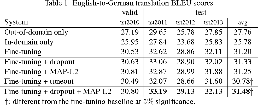 Figure 2 for Regularization techniques for fine-tuning in neural machine translation