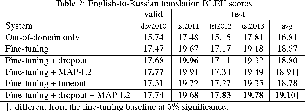 Figure 3 for Regularization techniques for fine-tuning in neural machine translation
