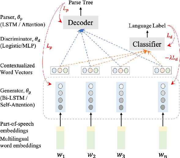 Figure 1 for Cross-lingual Dependency Parsing with Unlabeled Auxiliary Languages
