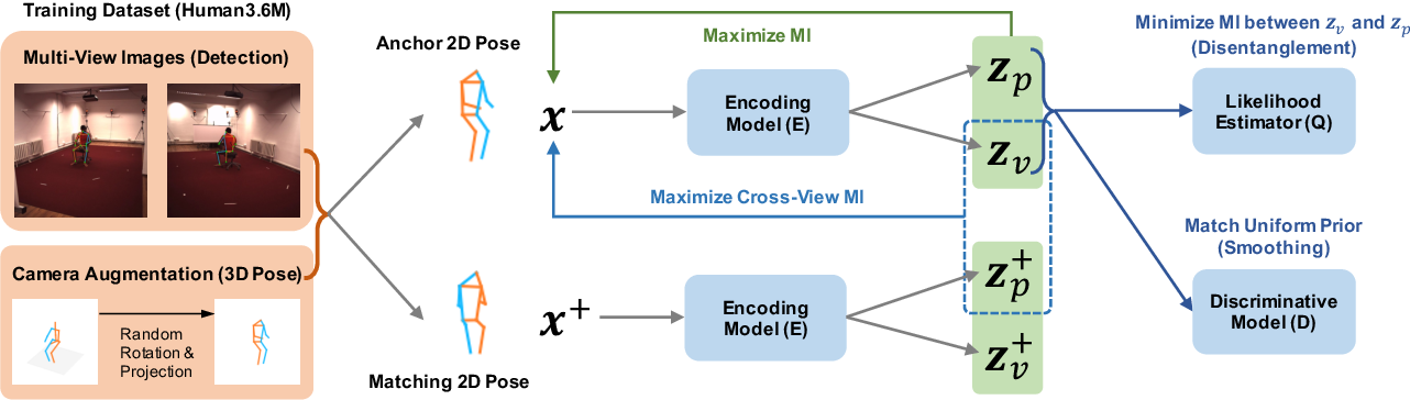 Figure 3 for Learning View-Disentangled Human Pose Representation by Contrastive Cross-View Mutual Information Maximization