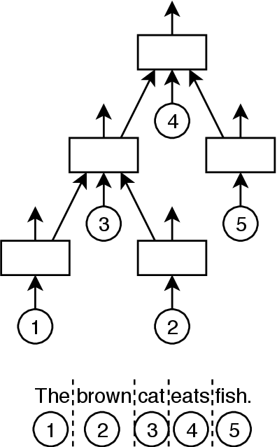 Figure 1 for Structure Tree-LSTM: Structure-aware Attentional Document Encoders