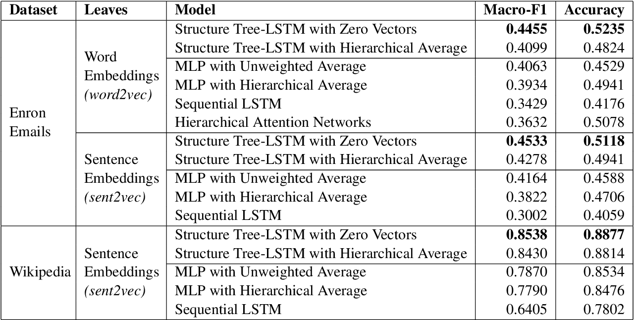 Figure 4 for Structure Tree-LSTM: Structure-aware Attentional Document Encoders