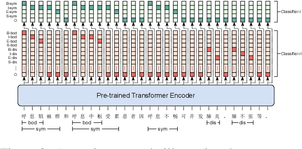Figure 4 for Building Chinese Biomedical Language Models via Multi-Level Text Discrimination