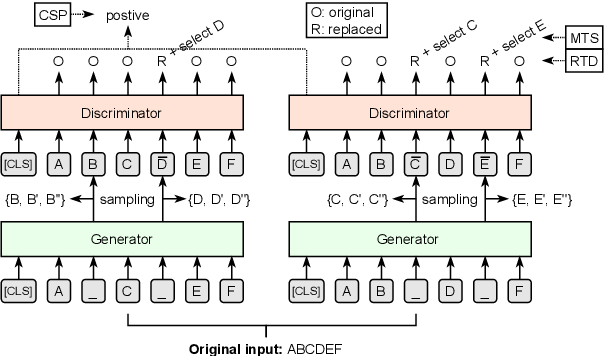 Figure 1 for Building Chinese Biomedical Language Models via Multi-Level Text Discrimination