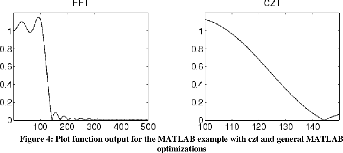 PDF] Chirp Z-transform spectral zoom optimization with MATLAB