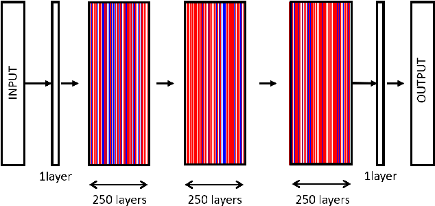 Figure 1 for Learning Strict Identity Mappings in Deep Residual Networks