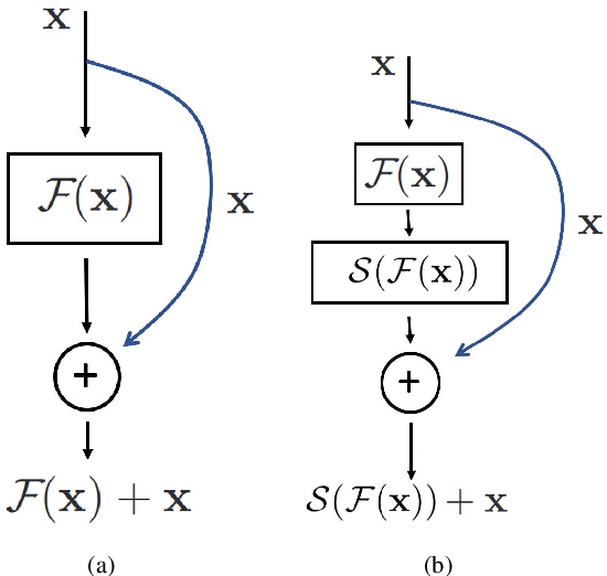 Figure 2 for Learning Strict Identity Mappings in Deep Residual Networks