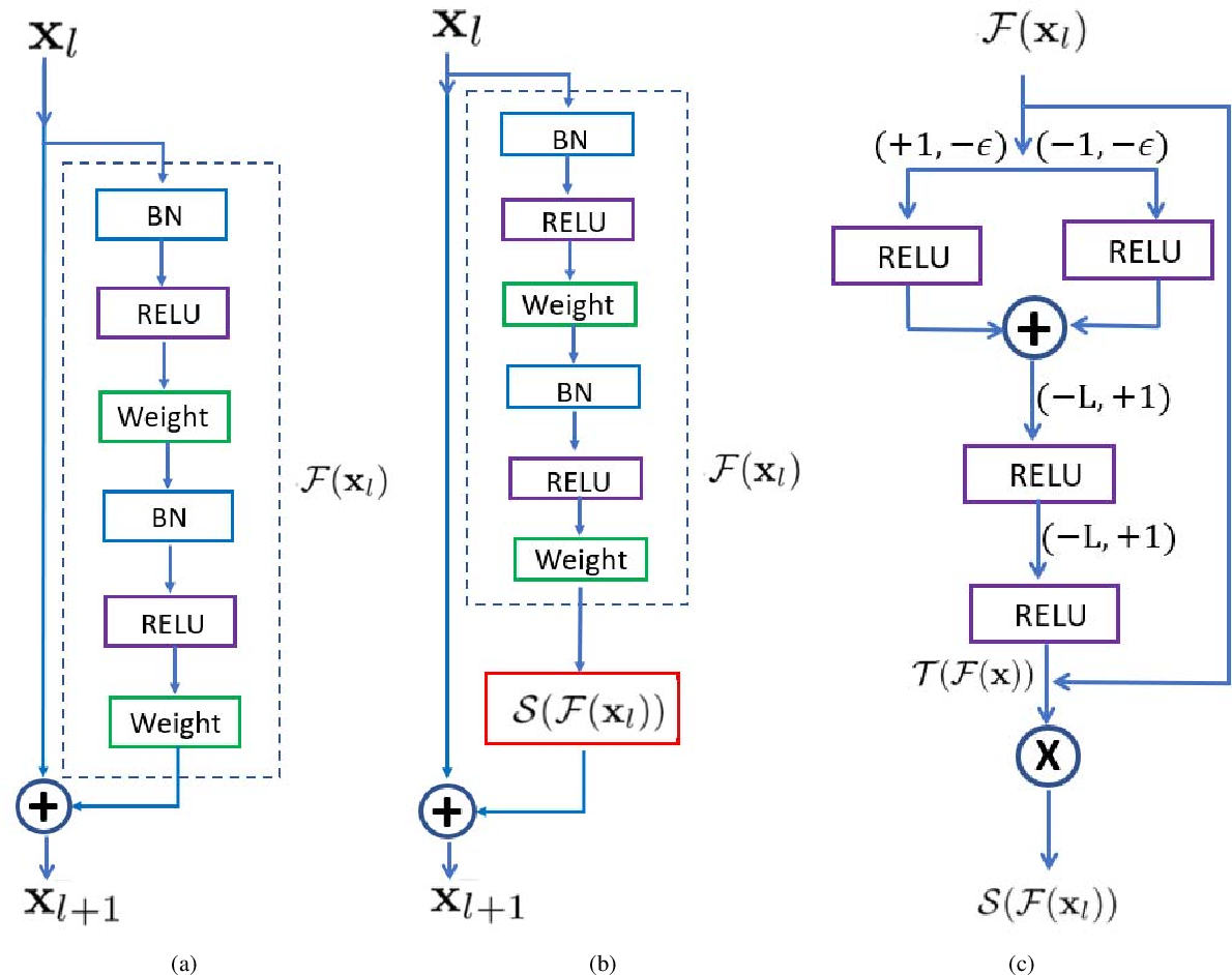 Figure 4 for Learning Strict Identity Mappings in Deep Residual Networks