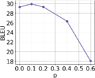 Figure 4 for BPE-Dropout: Simple and Effective Subword Regularization