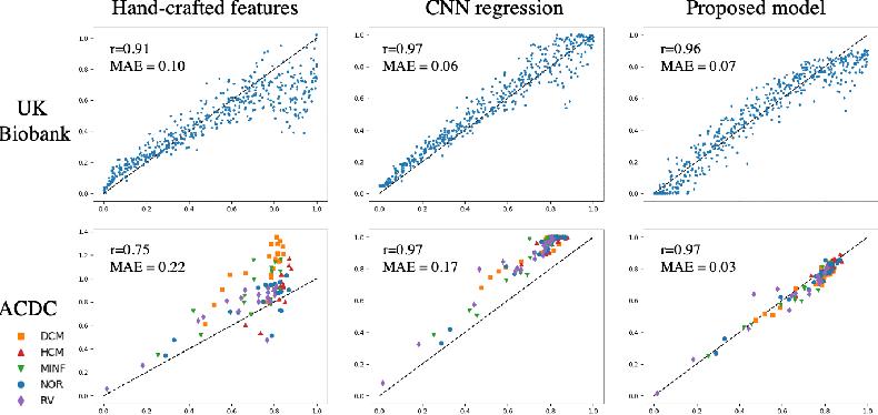 Figure 4 for Deep Generative Model-based Quality Control for Cardiac MRI Segmentation