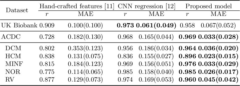 Figure 2 for Deep Generative Model-based Quality Control for Cardiac MRI Segmentation
