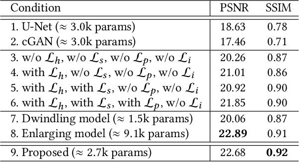 Figure 4 for Fast Enhancement for Non-Uniform Illumination Images using Light-weight CNNs