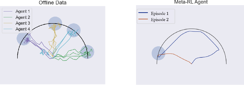 Figure 1 for Offline Meta Reinforcement Learning