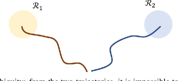 Figure 2 for Offline Meta Reinforcement Learning