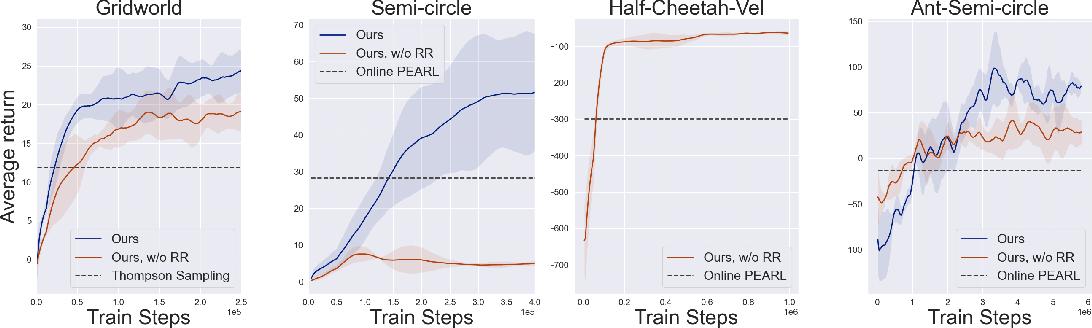 Figure 3 for Offline Meta Reinforcement Learning