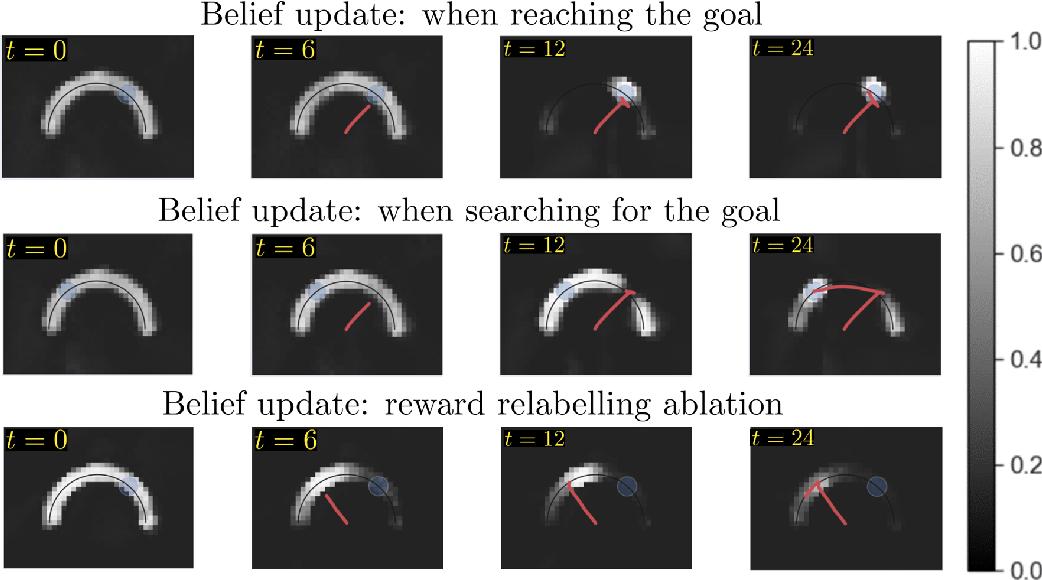 Figure 4 for Offline Meta Reinforcement Learning