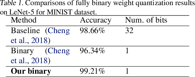 Figure 2 for Toward Extremely Low Bit and Lossless Accuracy in DNNs with Progressive ADMM