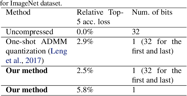 Figure 4 for Toward Extremely Low Bit and Lossless Accuracy in DNNs with Progressive ADMM