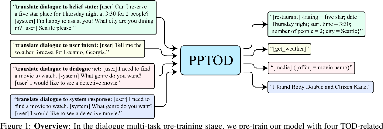 Figure 1 for Multi-Task Pre-Training for Plug-and-Play Task-Oriented Dialogue System