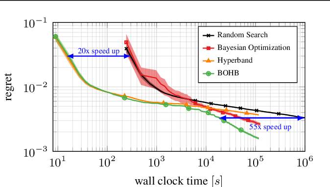 Figure 1 for BOHB: Robust and Efficient Hyperparameter Optimization at Scale
