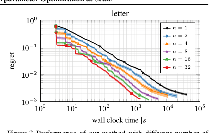 Figure 2 for BOHB: Robust and Efficient Hyperparameter Optimization at Scale