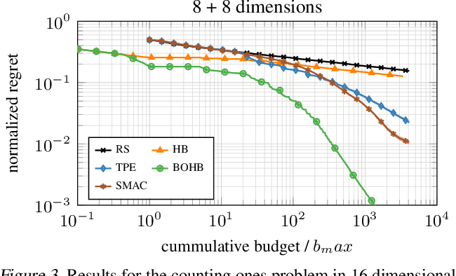 Figure 3 for BOHB: Robust and Efficient Hyperparameter Optimization at Scale