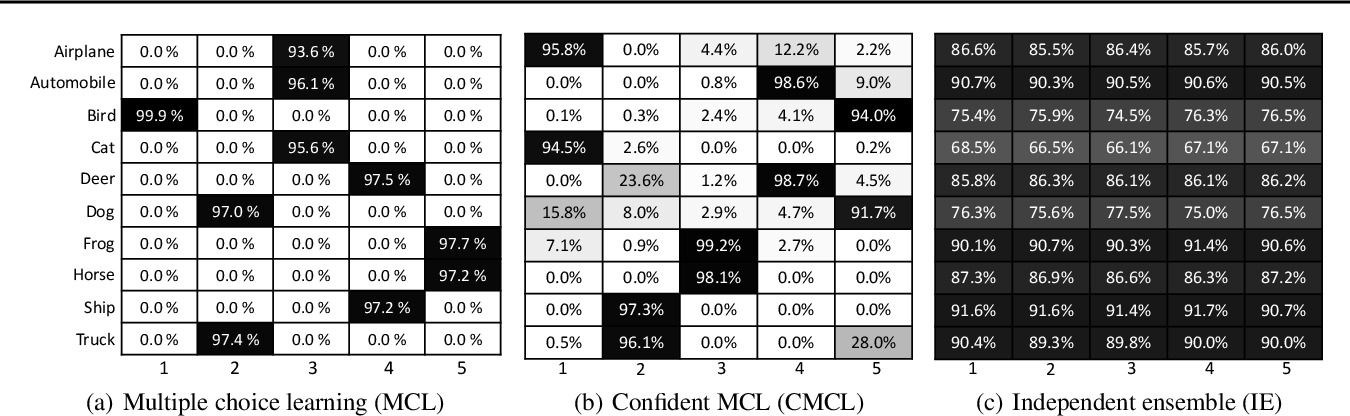 Figure 1 for Confident Multiple Choice Learning
