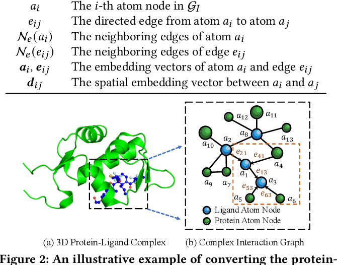 Figure 2 for Structure-aware Interactive Graph Neural Networks for the Prediction of Protein-Ligand Binding Affinity
