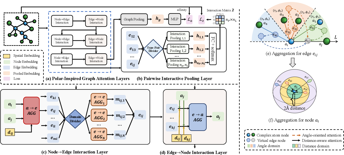 Figure 4 for Structure-aware Interactive Graph Neural Networks for the Prediction of Protein-Ligand Binding Affinity