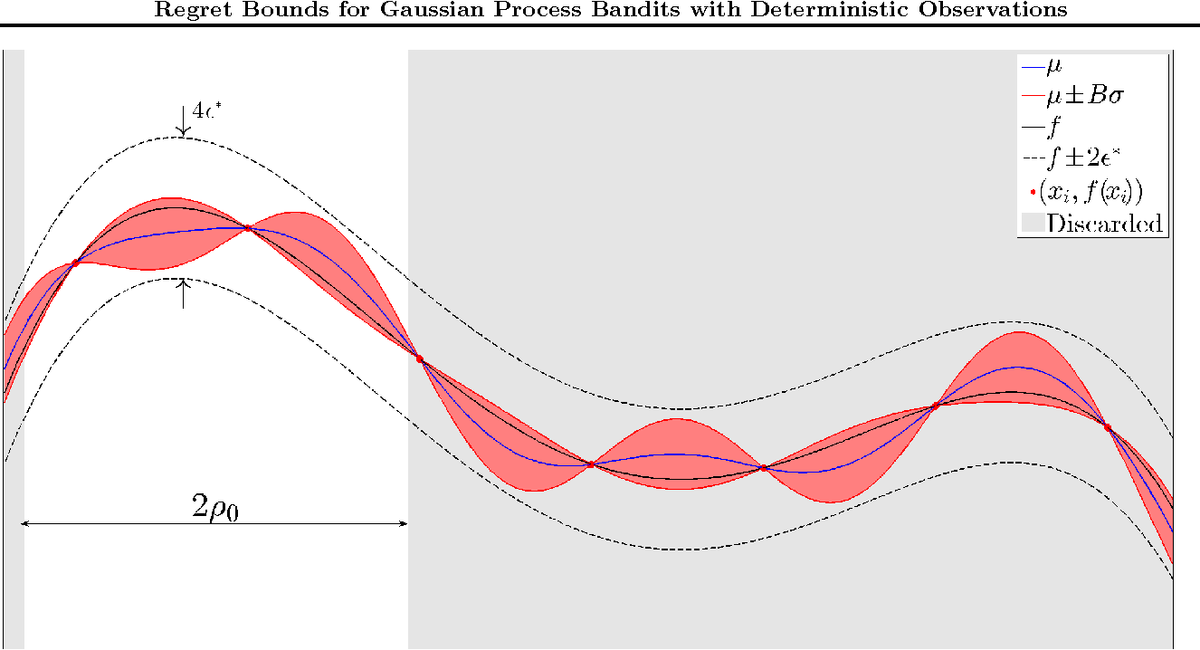 Figure 4 for Exponential Regret Bounds for Gaussian Process Bandits with Deterministic Observations