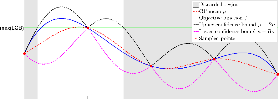 Figure 2 for Exponential Regret Bounds for Gaussian Process Bandits with Deterministic Observations