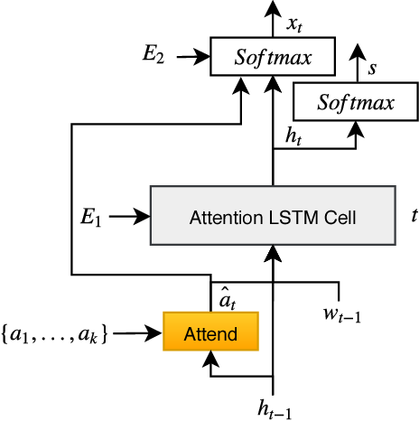 Figure 3 for Senti-Attend: Image Captioning using Sentiment and Attention