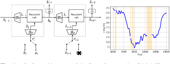 Figure 1 for Recursive input and state estimation: A general framework for learning from time series with missing data