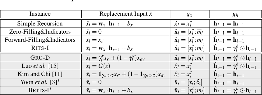 Figure 2 for Recursive input and state estimation: A general framework for learning from time series with missing data