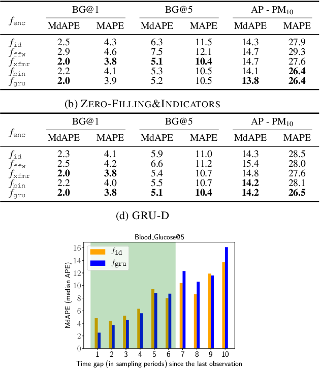 Figure 4 for Recursive input and state estimation: A general framework for learning from time series with missing data