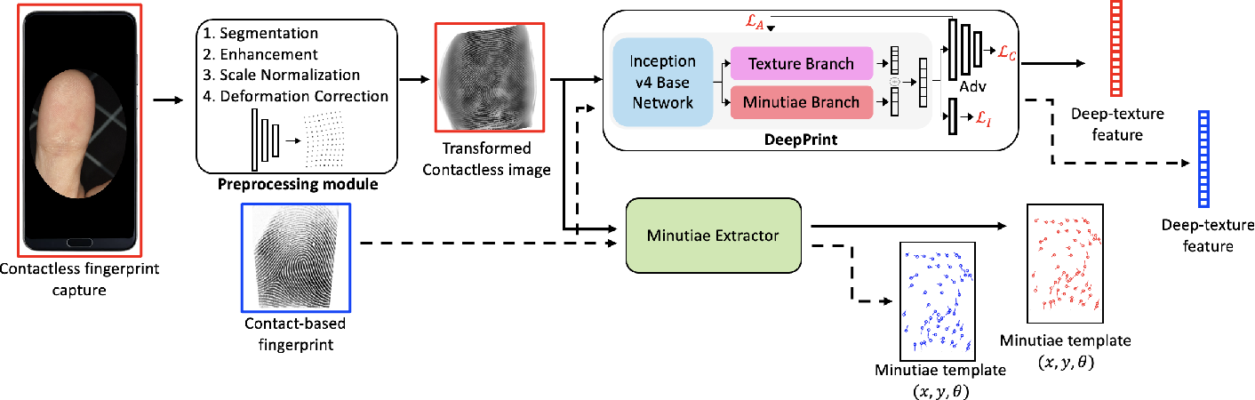 Figure 4 for C2CL: Contact to Contactless Fingerprint Matching